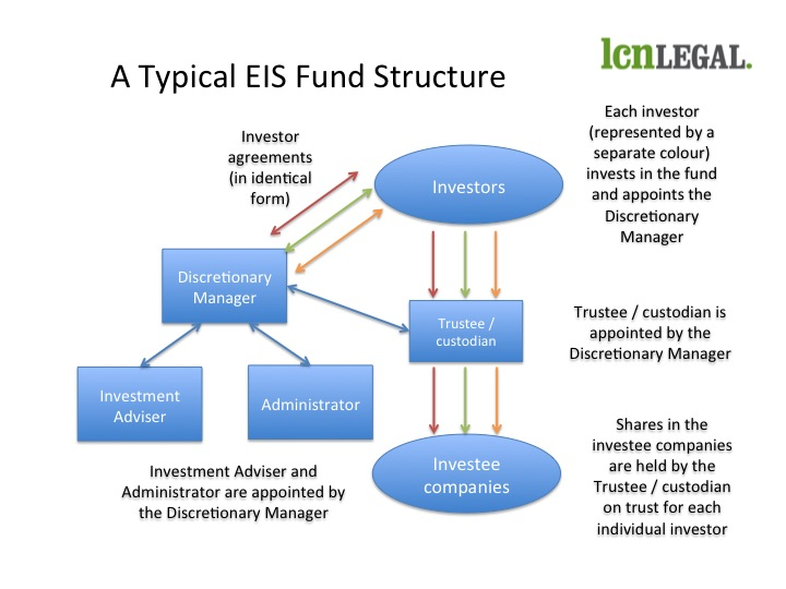 How Does An Eis Fund Work Lcn Legal