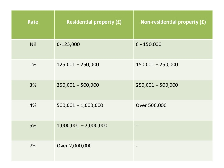Property JVs Article 16.01.2014 Table 2
