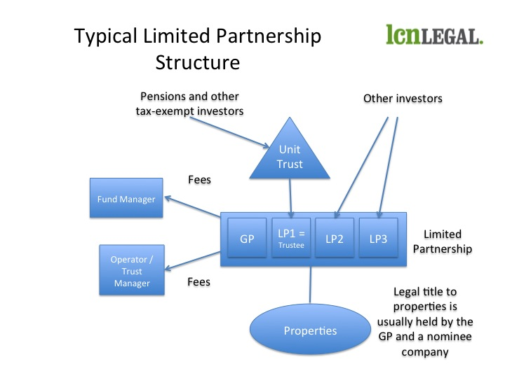 An Introduction To Limited Partnership Funds Who Does What Lcn Legal
