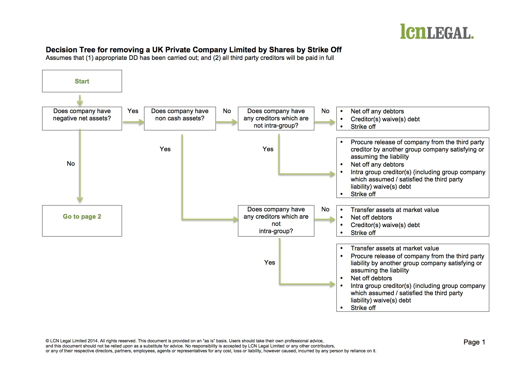 Lcn Legal Decision Tree For Removing A Uk Company By