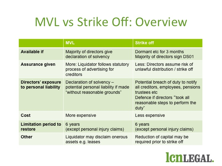MVL v Strike Off Table