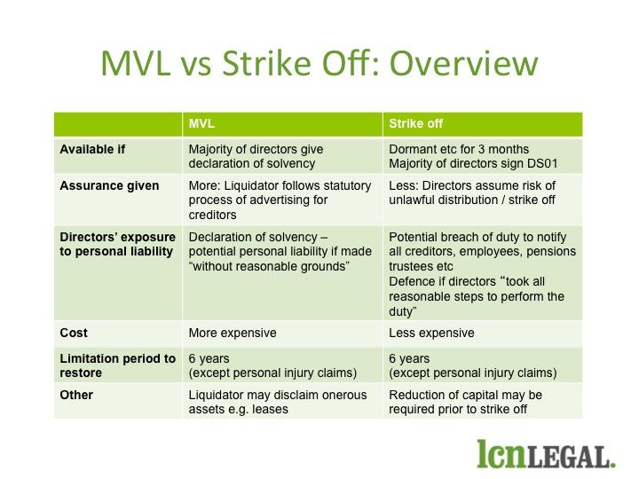 MVL v Strike Off Table