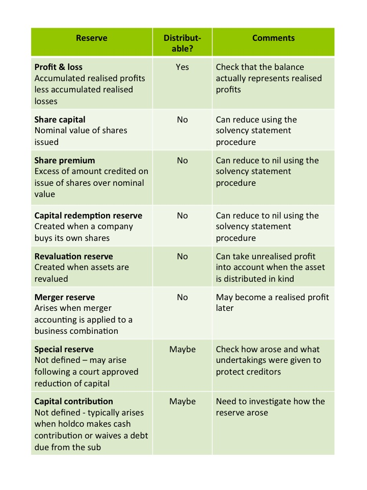 Summary of Reserves