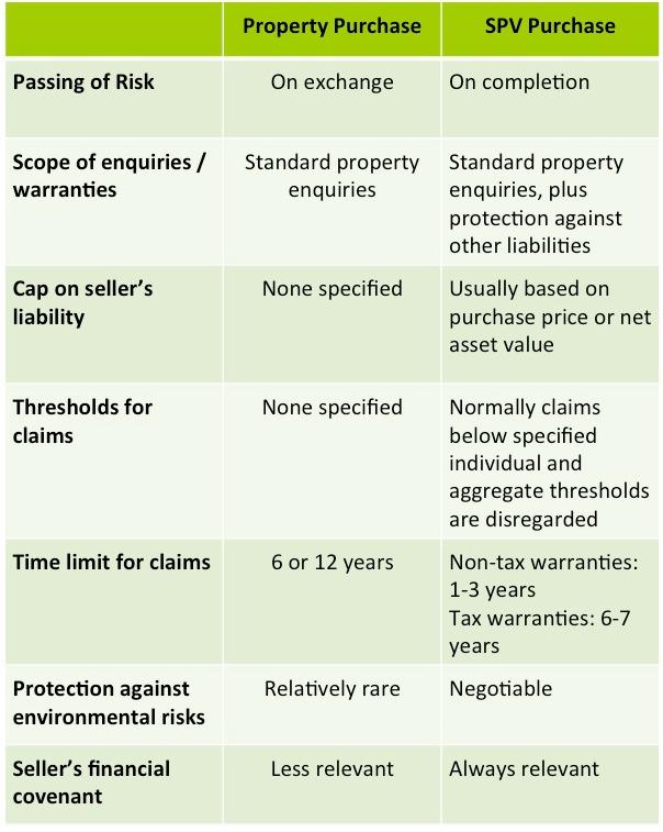 Buying Property SPVs Table
