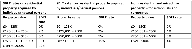 SDLT Rates