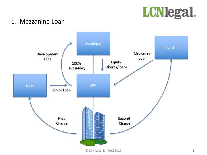 Development Finance Slide1
