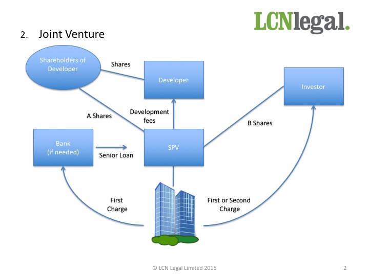 Development Finance Slide2