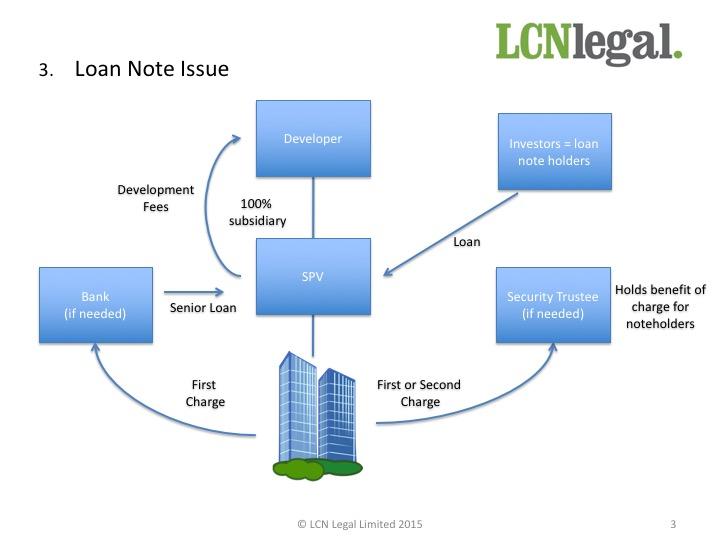 Development Finance Slide3