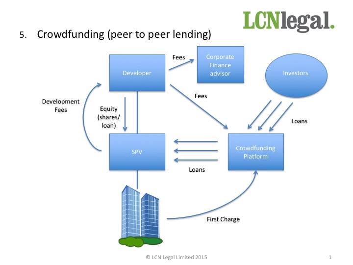 Free Report Top 5 Ways Uk Property Developers Can Raise Development