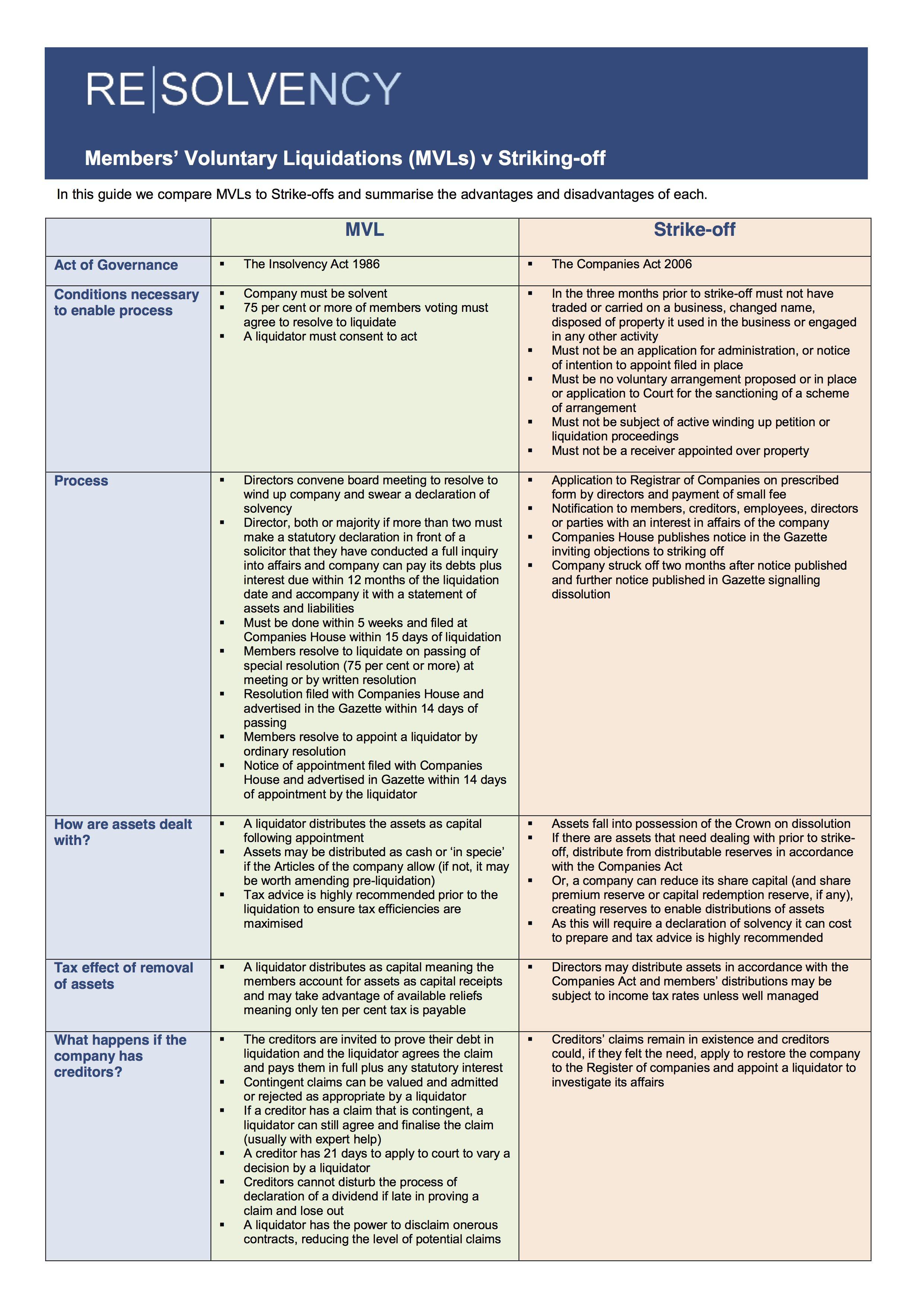MVL v Strike-off Comparison - ReSolve (1)